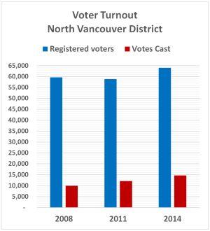 voters 300